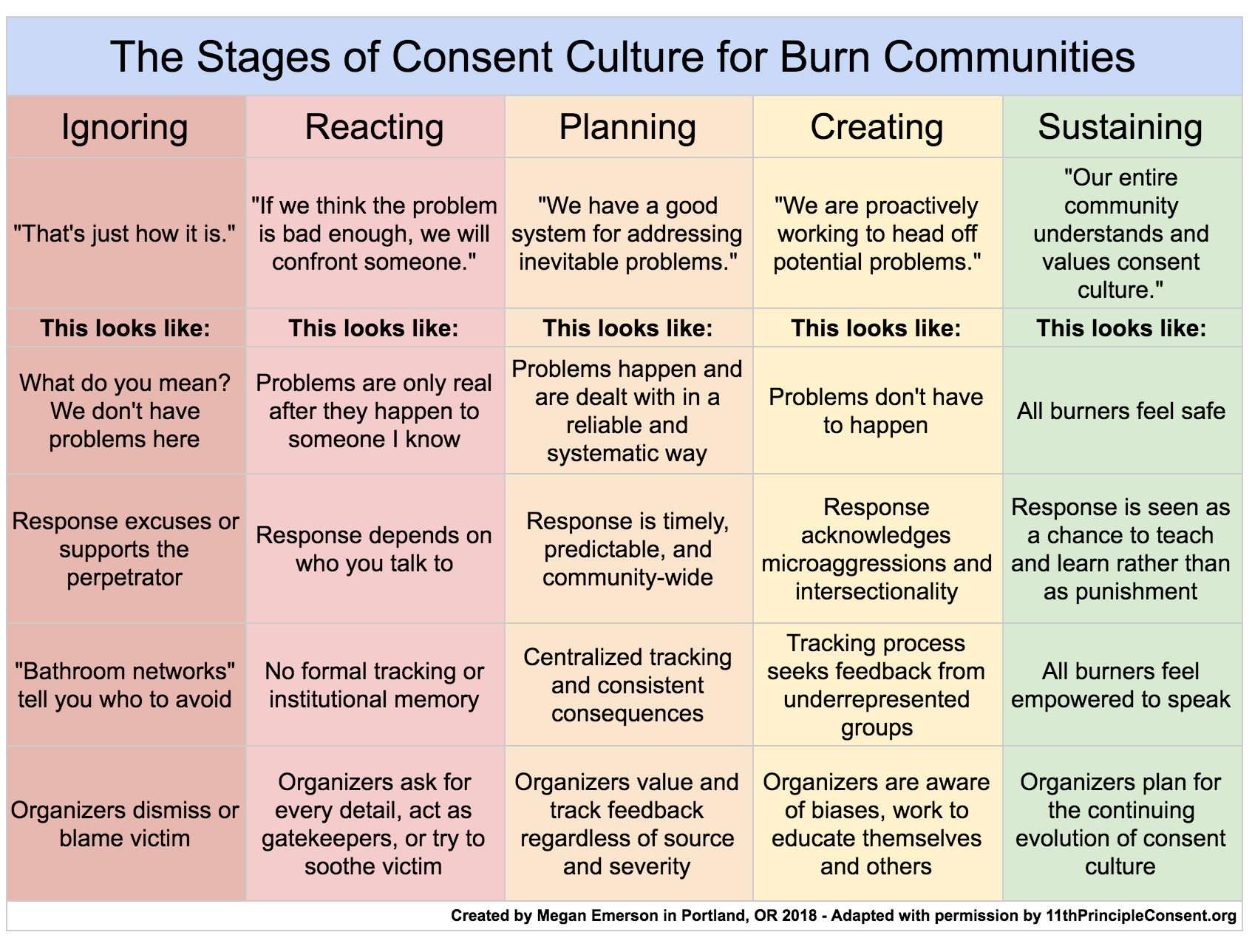 Resources & the Stages of Consent Culture for Burn Communities - 11th Principle: Consent!